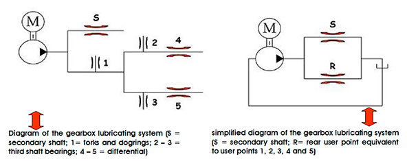 Optimization of lubrication system for a dry sump F1 gearbox